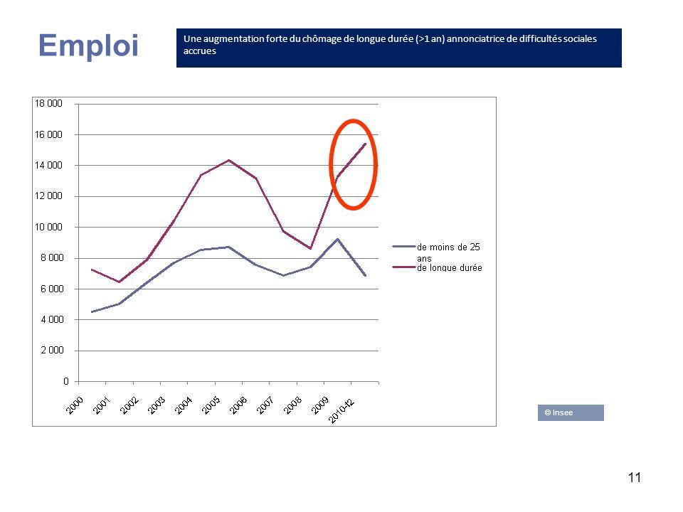 Emploi Une augmentation forte du chômage de longue durée (>1 an) annonciatrice de difficultés sociales accrues.