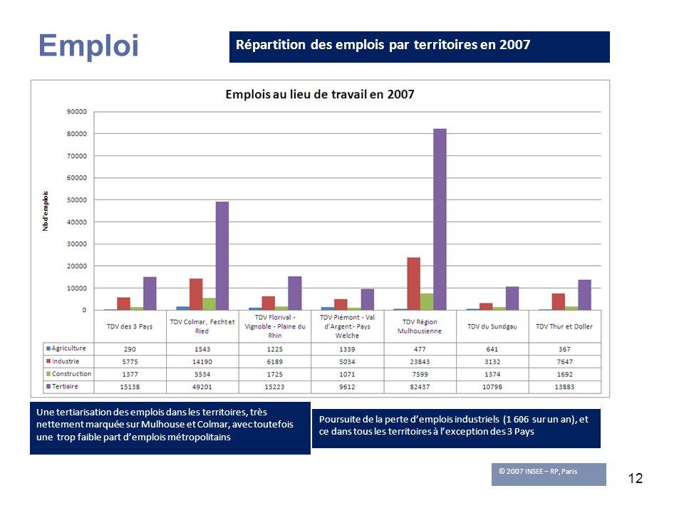 Emploi Répartition des emplois par territoires en 2007
