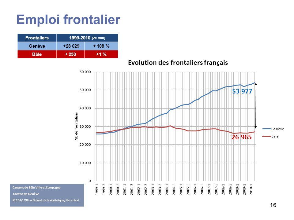 Emploi frontalier 53 977 26 965 Frontaliers 1999-2010 (2e trim) Genève