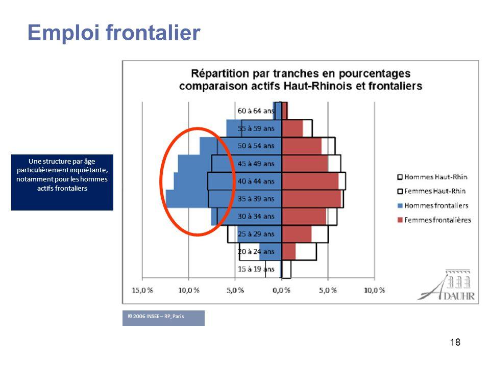 Emploi frontalier Une structure par âge particulièrement inquiétante, notamment pour les hommes actifs frontaliers.