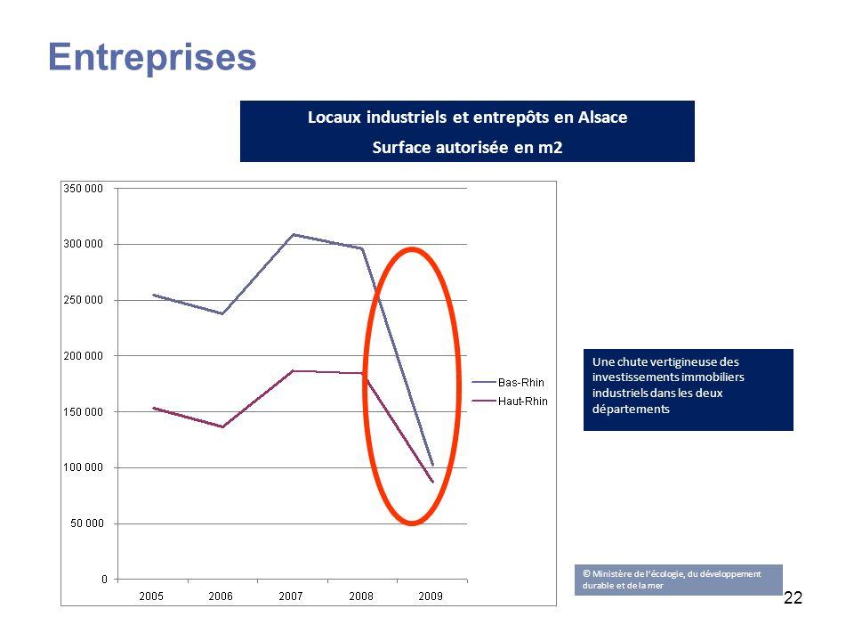 Locaux industriels et entrepôts en Alsace