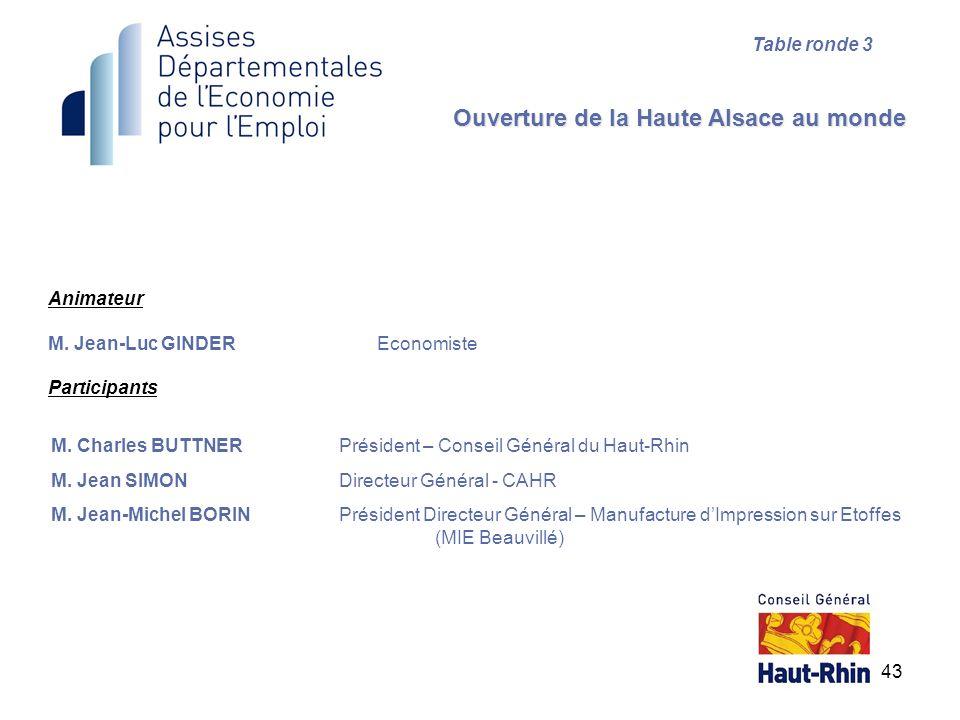 Animateur M. Jean-Luc GINDER Economiste Participants