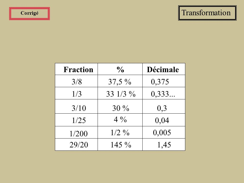 Transformation Fraction % Décimale 3/8 33 1/3 % 0,3 1/25 1/2 % 1,45
