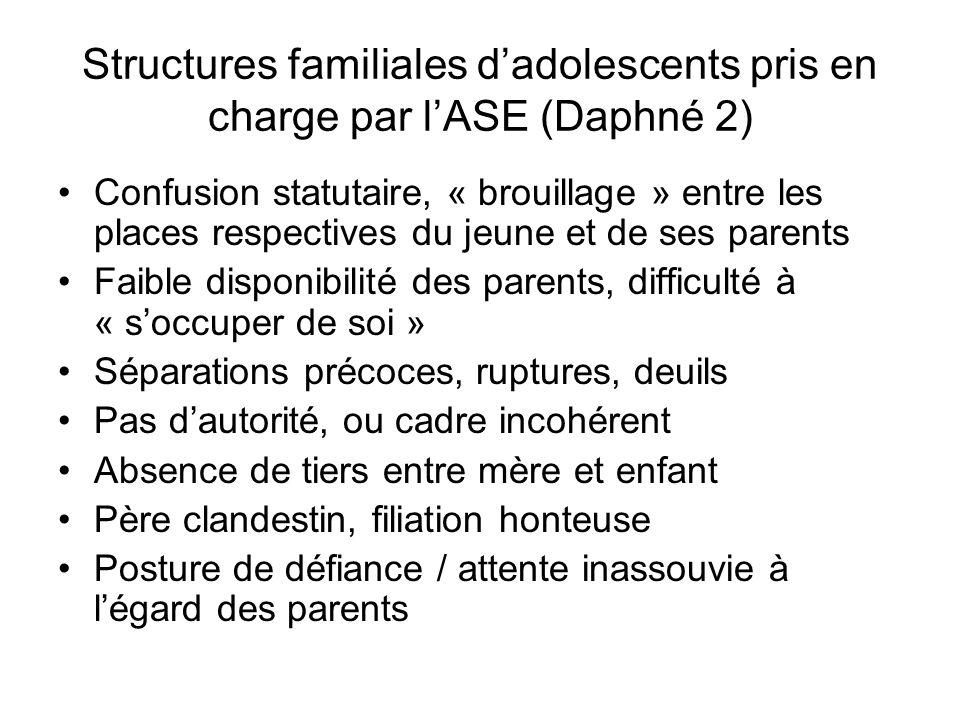 Structures familiales d'adolescents pris en charge par l'ASE (Daphné 2)
