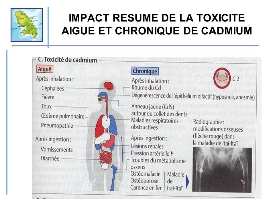 IMPACT RESUME DE LA TOXICITE AIGUE ET CHRONIQUE DE CADMIUM