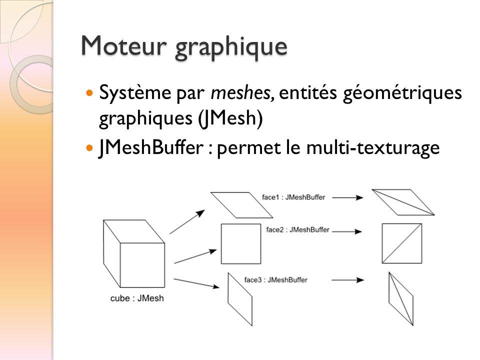 Moteur graphique Système par meshes, entités géométriques graphiques (JMesh) JMeshBuffer : permet le multi-texturage.