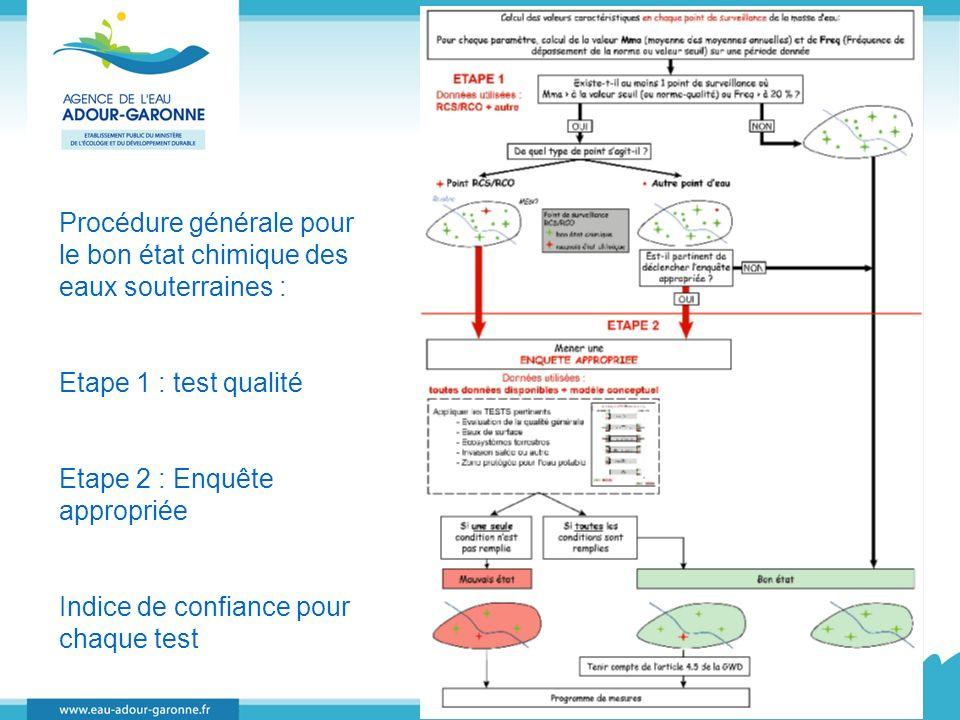 Procédure générale pour le bon état chimique des eaux souterraines :
