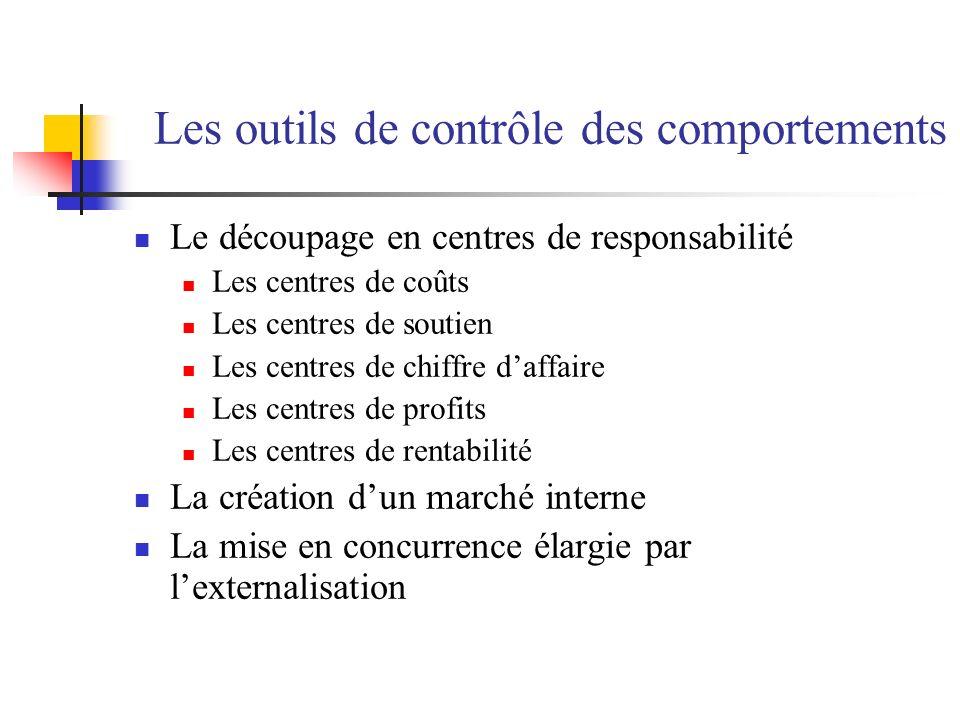 Les outils de contrôle des comportements