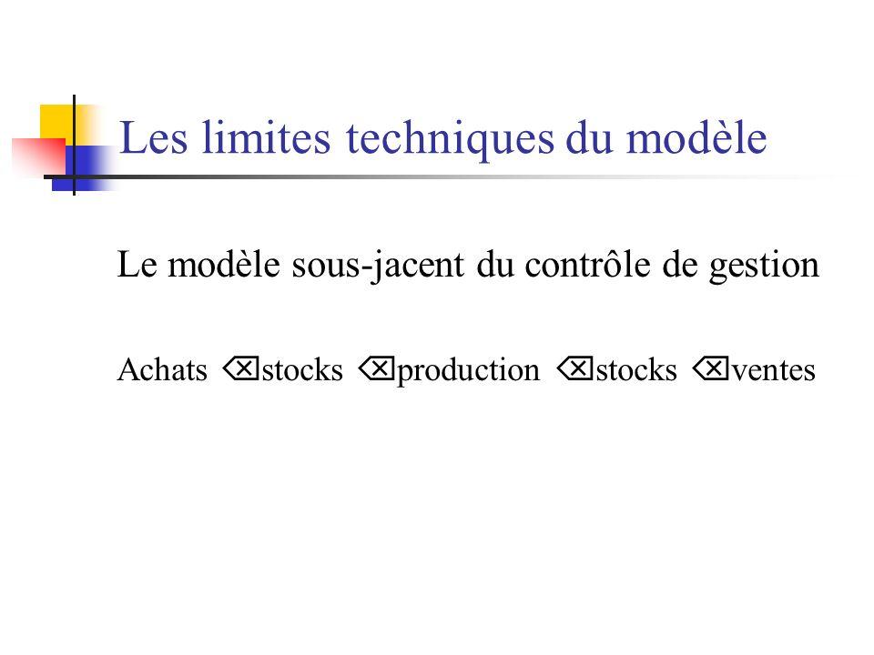 Les limites techniques du modèle
