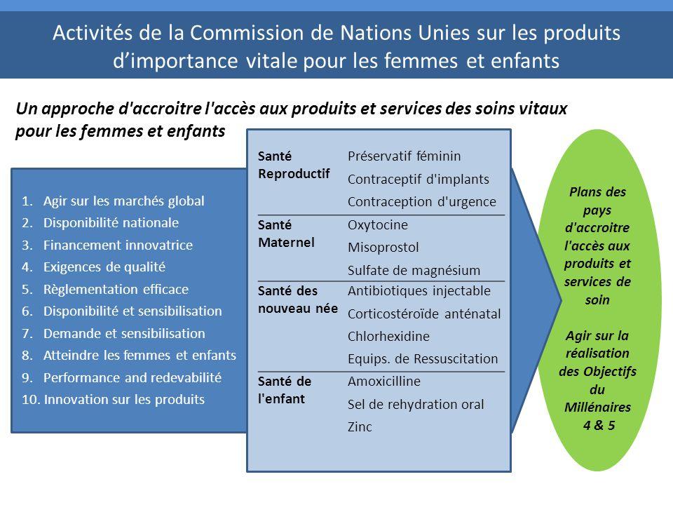 Activités de la Commission de Nations Unies sur les produits d'importance vitale pour les femmes et enfants