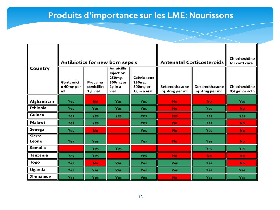 Produits d importance sur les LME: Nourissons
