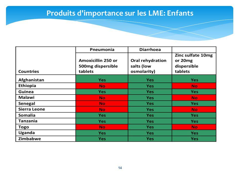 Produits d importance sur les LME: Enfants