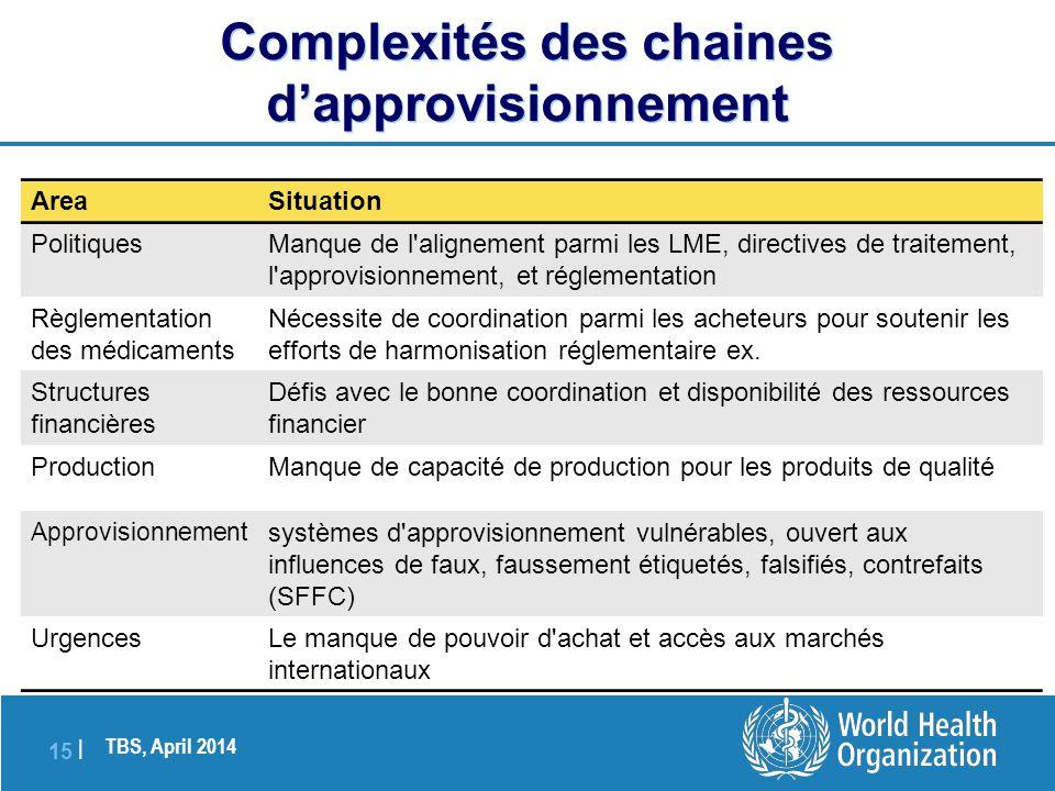 Complexités des chaines d'approvisionnement