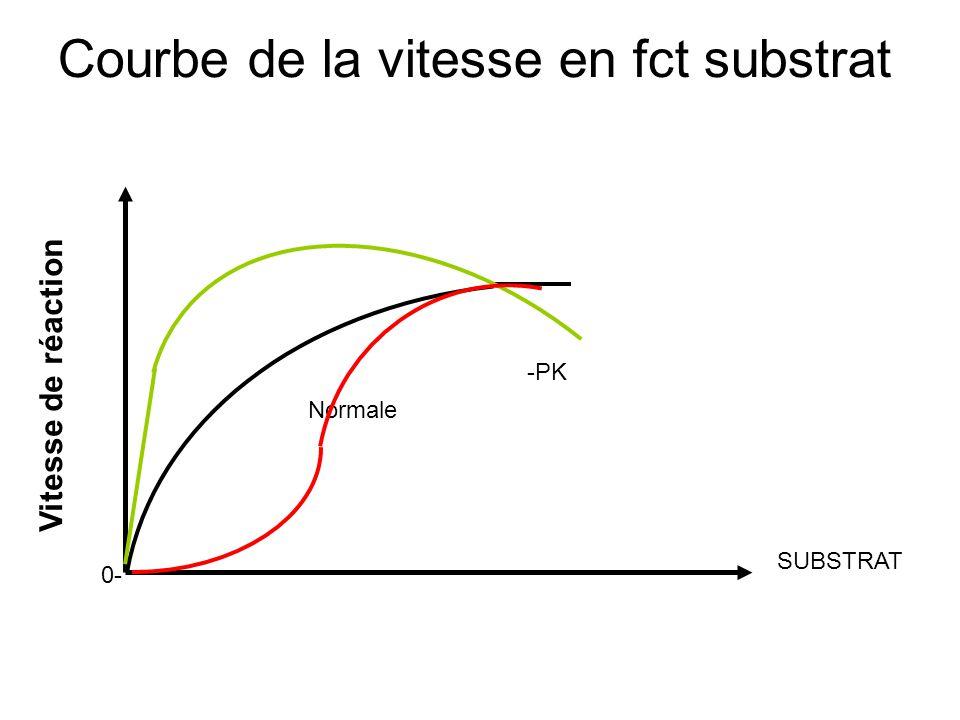 Courbe de la vitesse en fct substrat