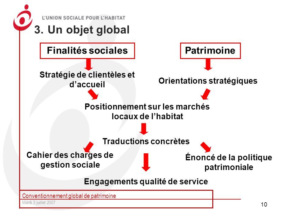 3. Un objet global Finalités sociales Patrimoine
