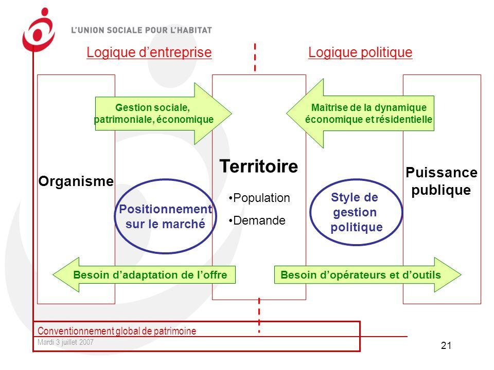 Territoire Puissance Organisme publique Logique d'entreprise