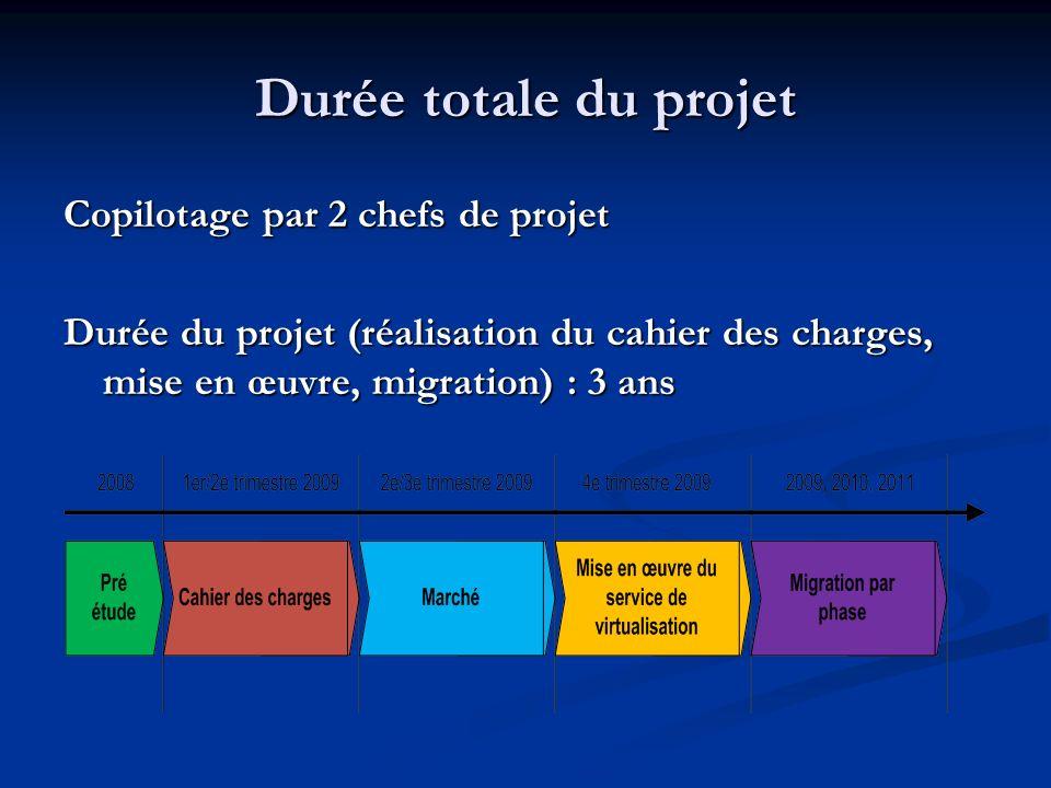 Durée totale du projet Copilotage par 2 chefs de projet