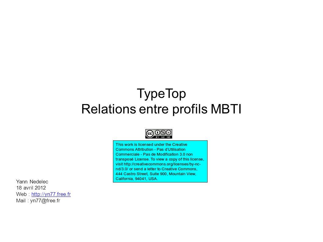 Relations entre profils MBTI