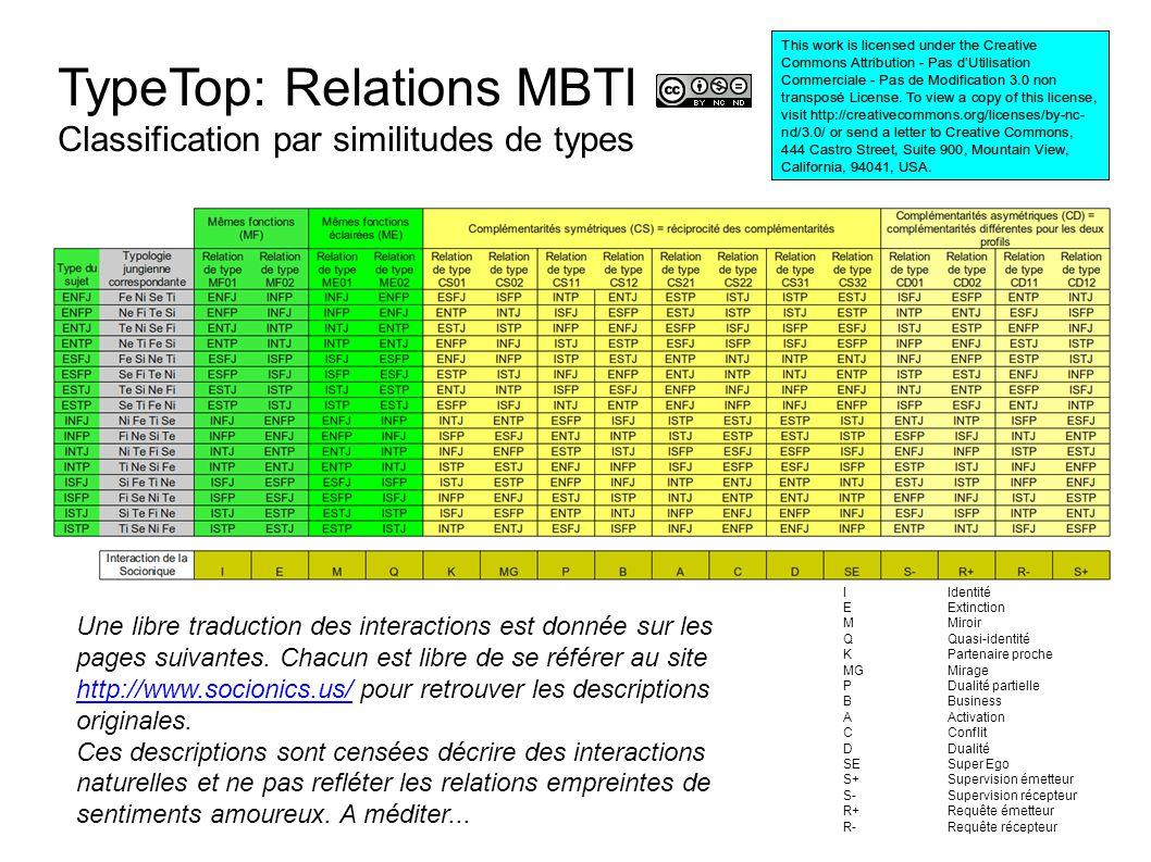 TypeTop: Relations MBTI