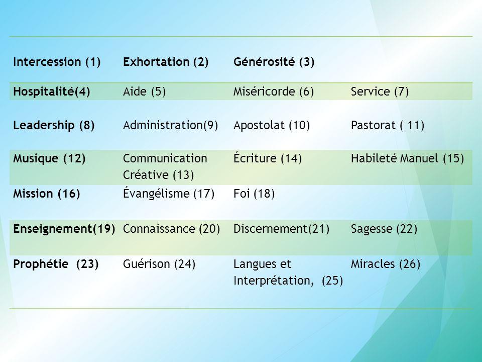 Intercession (1) Exhortation (2) Générosité (3) Hospitalité(4) Aide (5) Miséricorde (6) Service (7)