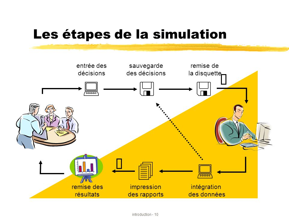 Les étapes de la simulation