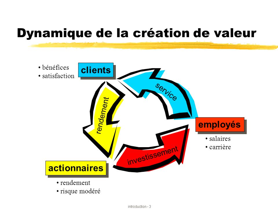 Dynamique de la création de valeur