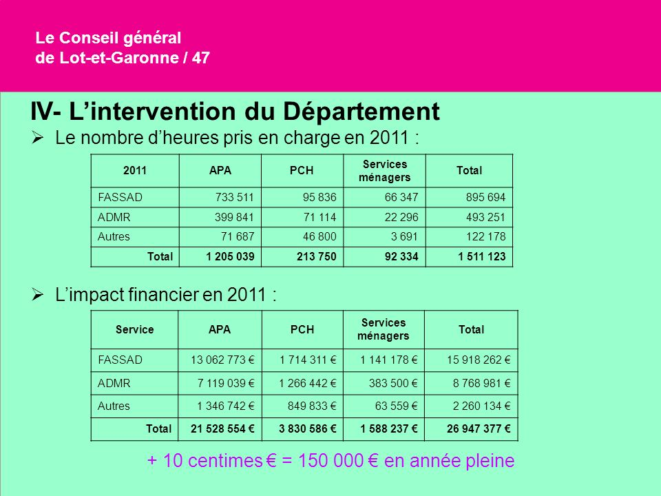 + 10 centimes € = 150 000 € en année pleine