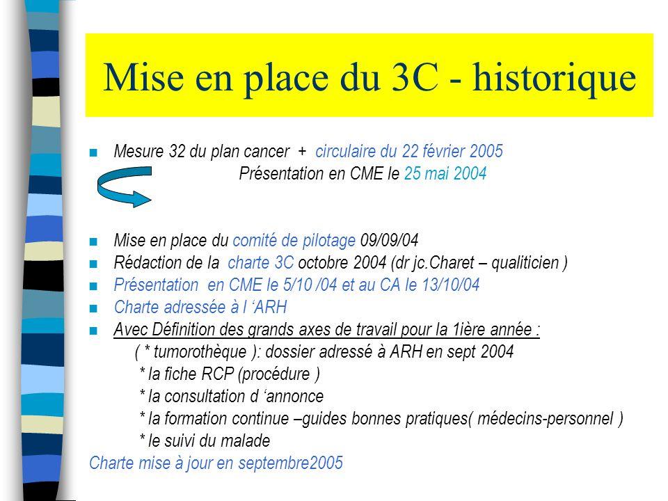 Mise en place du 3C - historique