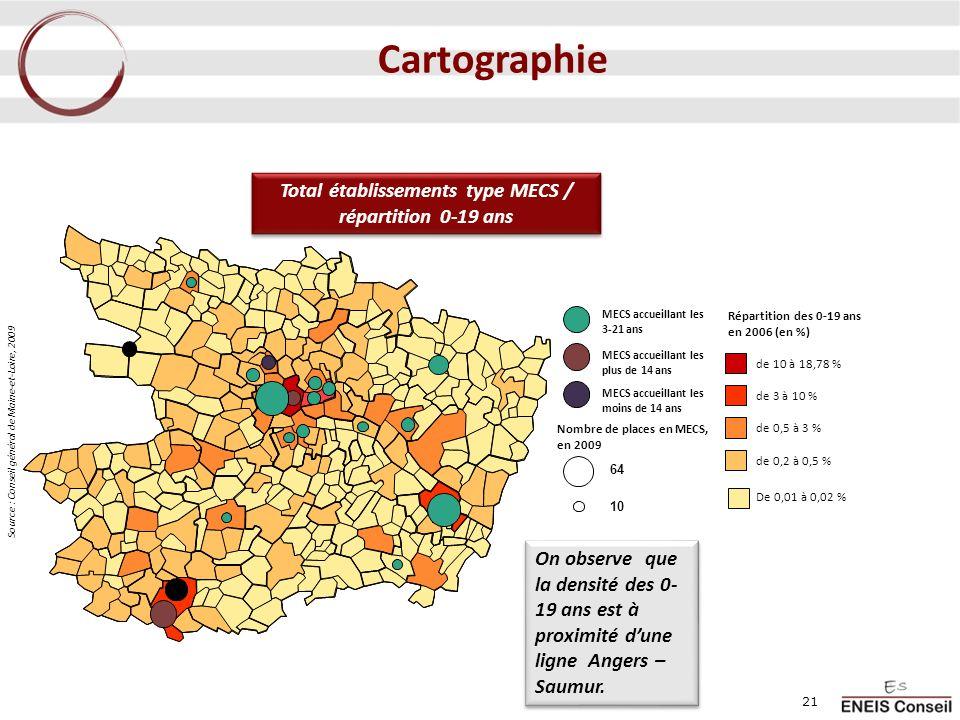Total établissements type MECS / répartition 0-19 ans