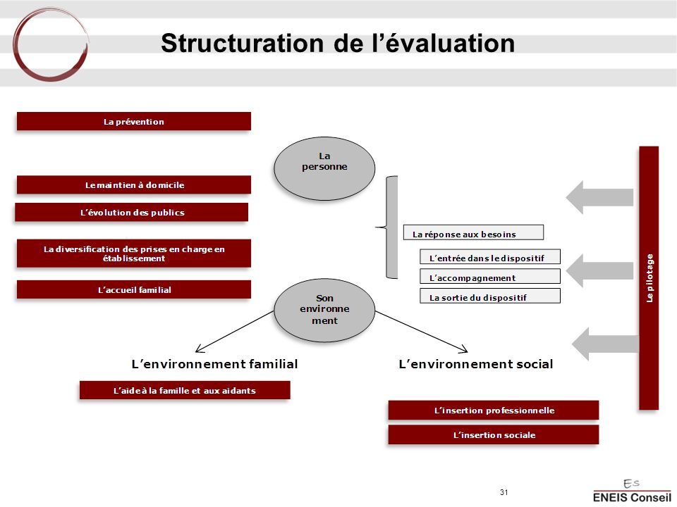 Structuration de l'évaluation