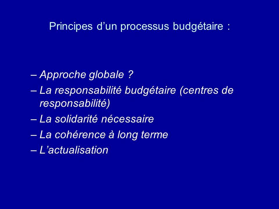 Principes d'un processus budgétaire :