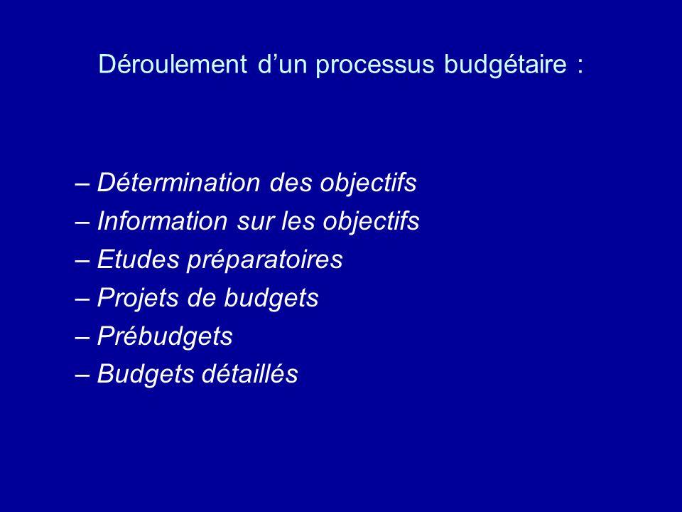 Déroulement d'un processus budgétaire :
