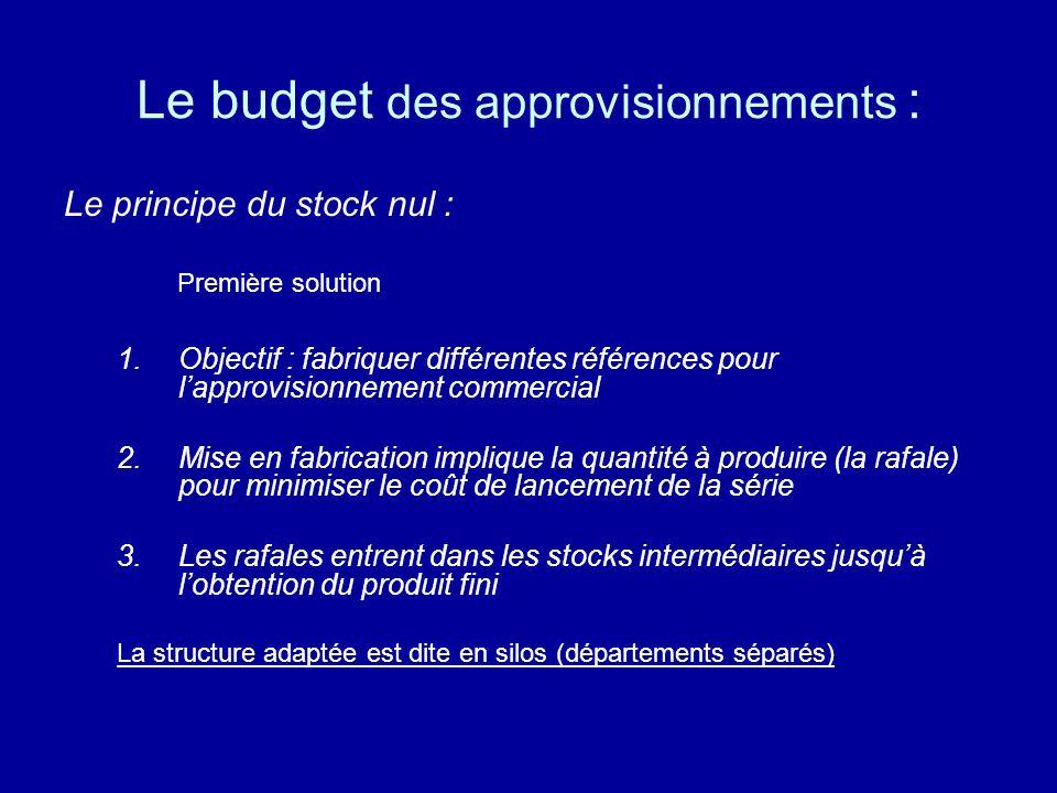 Le budget des approvisionnements :