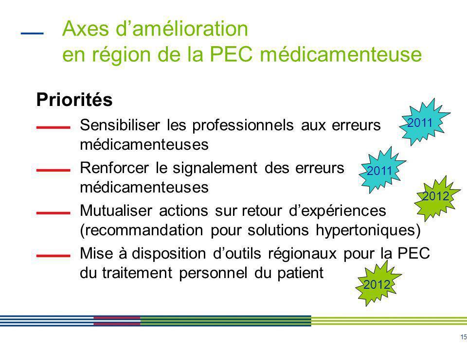 Axes d'amélioration en région de la PEC médicamenteuse