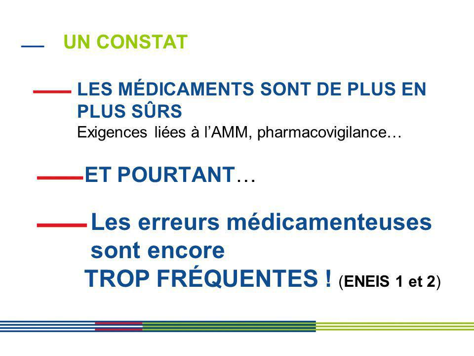 Un constat LES MÉDICAMENTS SONT DE PLUS EN PLUS SÛRS Exigences liées à l'AMM, pharmacovigilance…