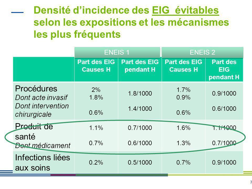 Densité d'incidence des EIG évitables selon les expositions et les mécanismes les plus fréquents