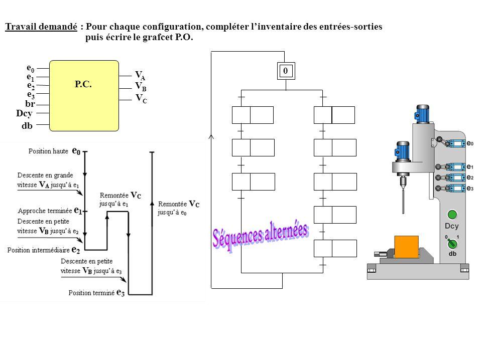 Travail demandé : Pour chaque configuration, compléter l'inventaire des entrées-sorties