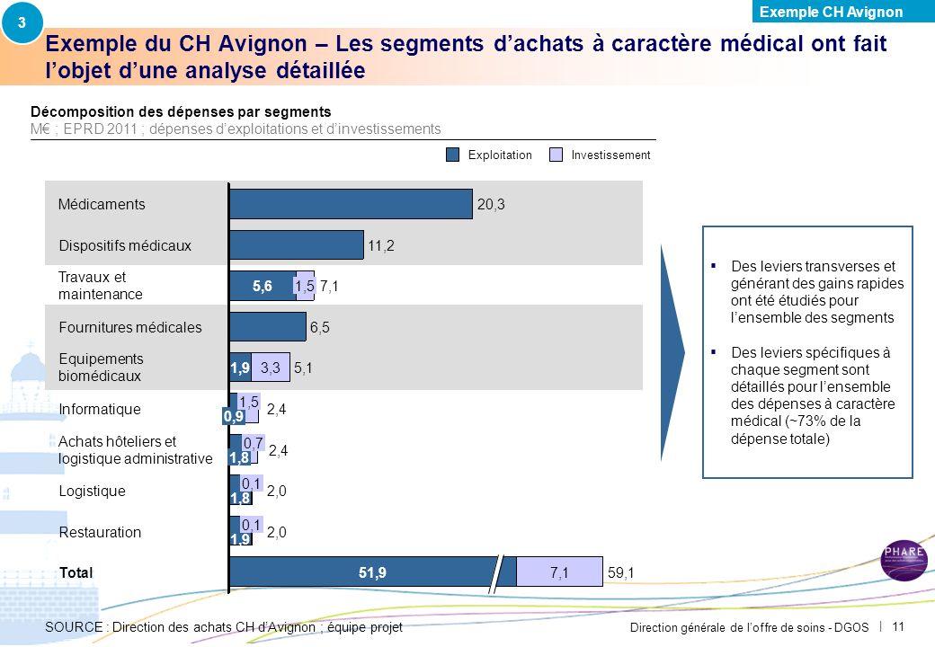 3 Exemple CH Avignon. PAR-FGP053-20111027-MODELE-EP2710.