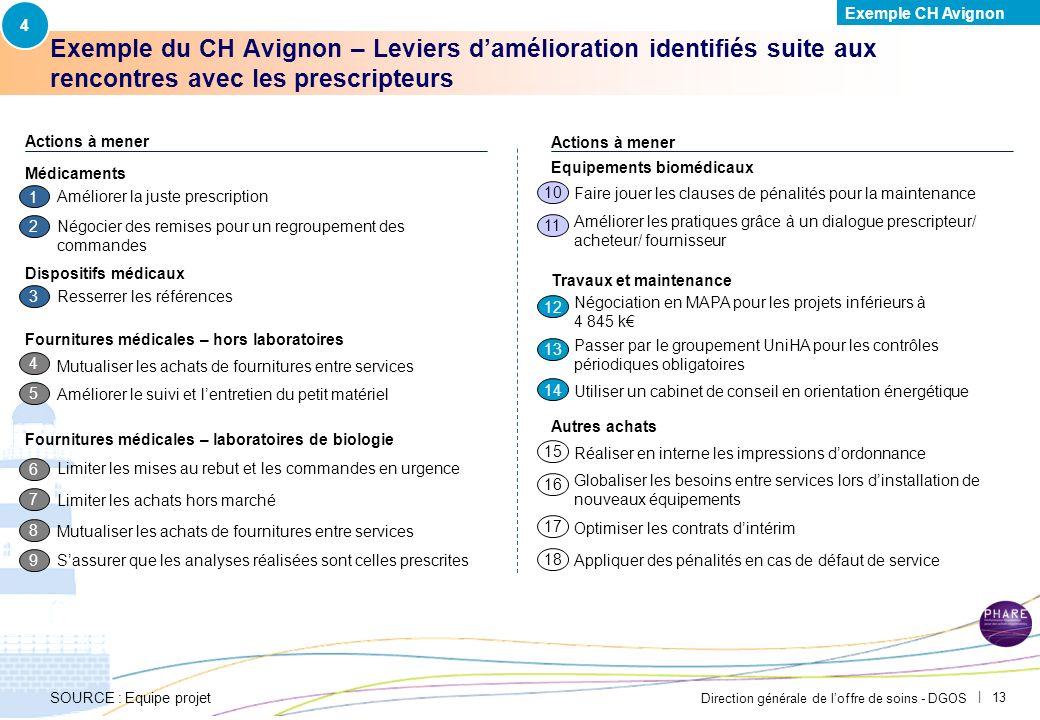 4 Exemple CH Avignon. PAR-FGP053-20111027-MODELE-EP2710.