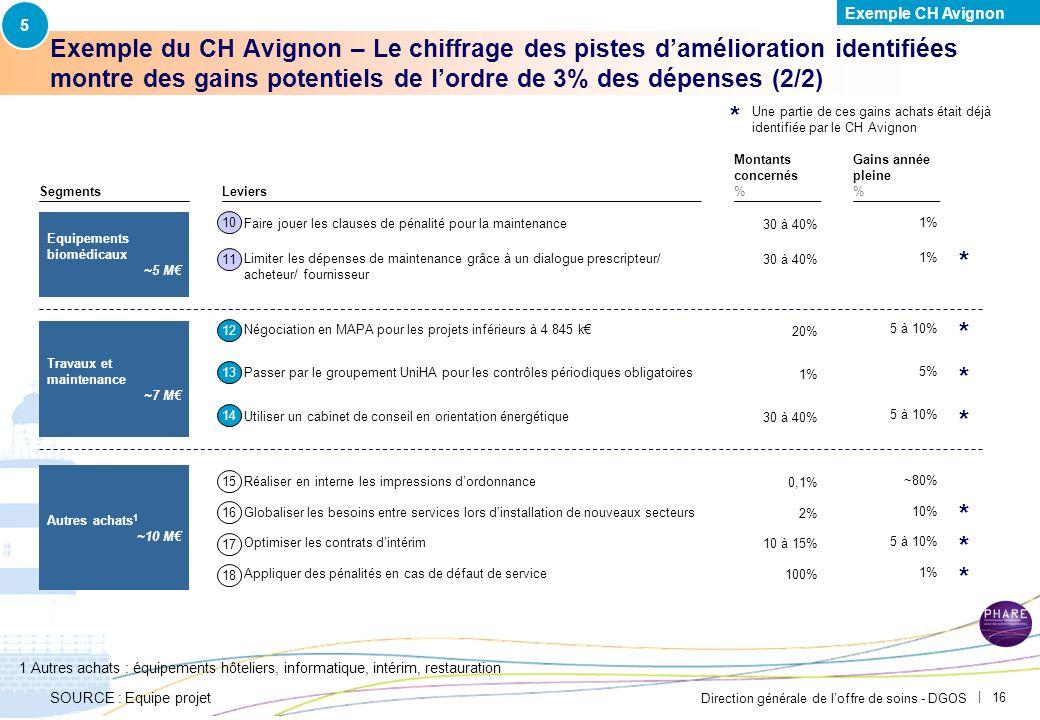 5 Exemple CH Avignon. PAR-FGP053-20111027-MODELE-EP2710.