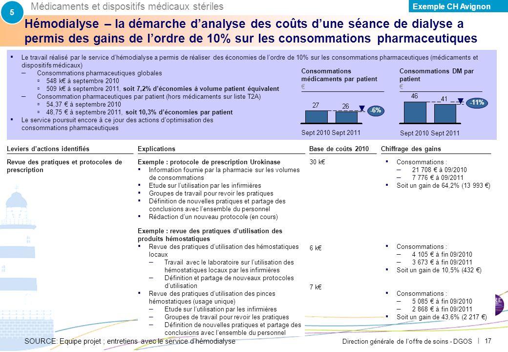 5Médicaments et dispositifs médicaux stériles. Exemple CH Avignon. PAR-FGP053-20111027-MODELE-EP2710.