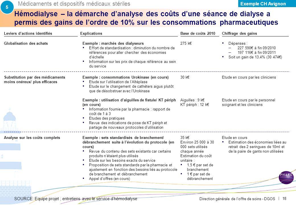 5 Médicaments et dispositifs médicaux stériles. Exemple CH Avignon. PAR-FGP053-20111027-MODELE-EP2710.