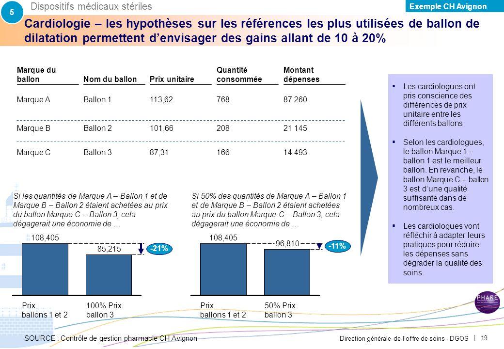 5 Dispositifs médicaux stériles. Exemple CH Avignon. PAR-FGP053-20111027-MODELE-EP2710.