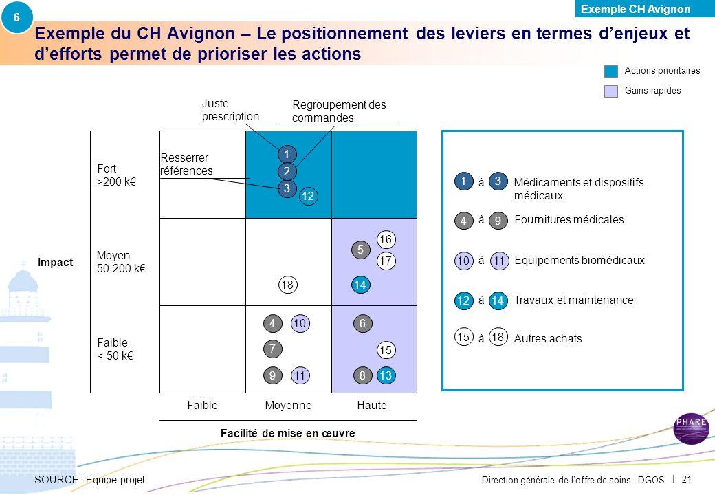 6 Exemple CH Avignon. PAR-FGP053-20111027-MODELE-EP2710.