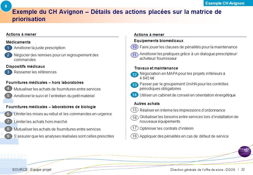 6Exemple CH Avignon. PAR-FGP053-20111027-MODELE-EP2710. Exemple du CH Avignon – Détails des actions placées sur la matrice de priorisation.