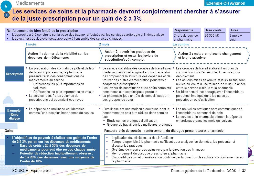 6 Médicaments. Exemple CH Avignon. PAR-FGP053-20111027-MODELE-EP2710.