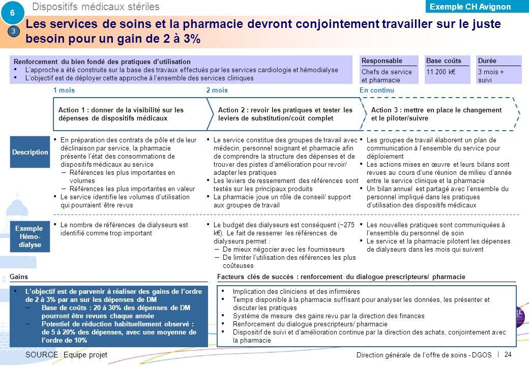 6 Dispositifs médicaux stériles. Exemple CH Avignon. PAR-FGP053-20111027-MODELE-EP2710.