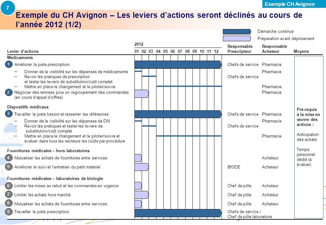 7Exemple CH Avignon. PAR-FGP053-20111027-MODELE-EP2710. Exemple du CH Avignon – Les leviers d'actions seront déclinés au cours de l'année 2012 (1/2)