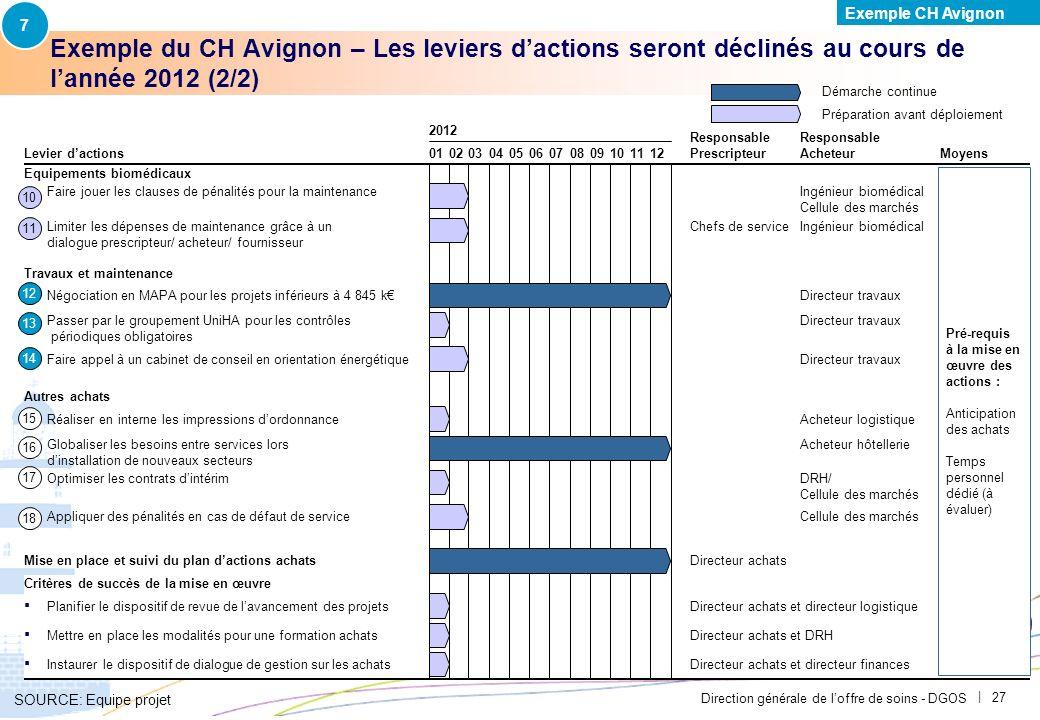7Exemple CH Avignon. PAR-FGP053-20111027-MODELE-EP2710. Exemple du CH Avignon – Les leviers d'actions seront déclinés au cours de l'année 2012 (2/2)