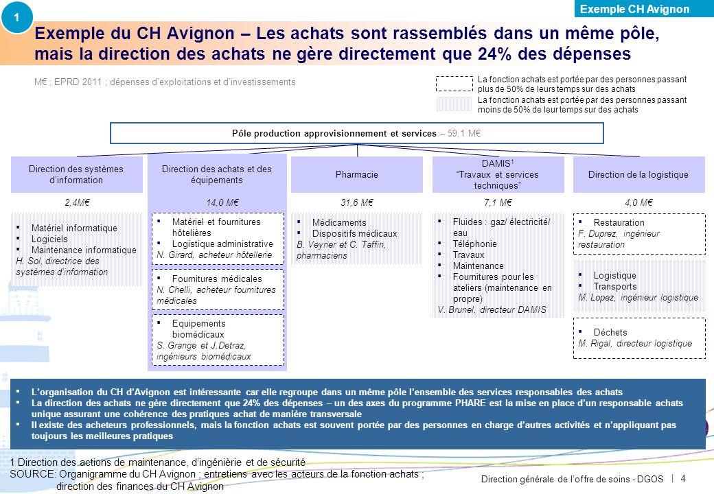 1 Exemple CH Avignon. PAR-FGP053-20111027-MODELE-EP2710.